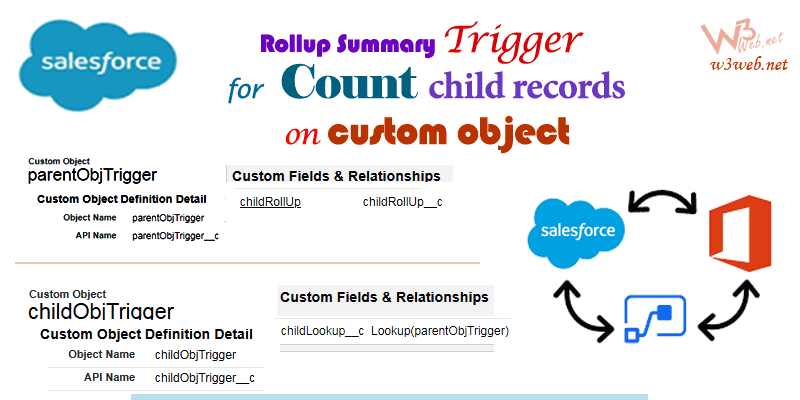create rollup summary using Apex trigger on custom object -- w3web.net