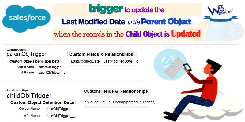 last modified date of a custom object -- w3web.net