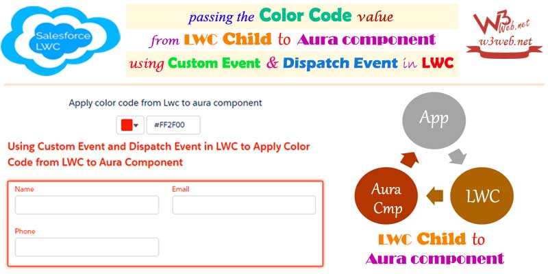 Passing the color code value from lwc child to aura component -- w3web.net