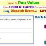 A small example of custom event & dispatch event where we define a custom event in child component and passing values from child component to parent component in — LWC