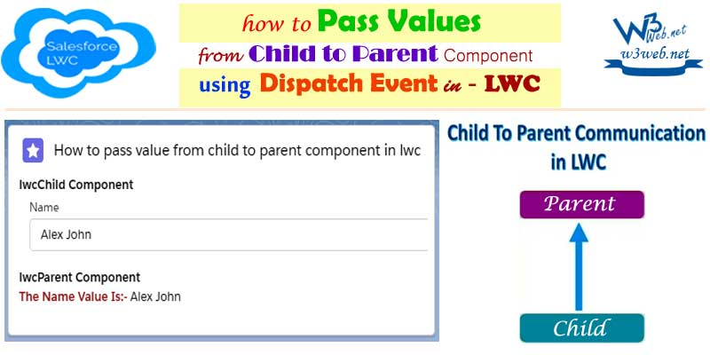 passing values from child component to parent component in lwc -- w3web.net
