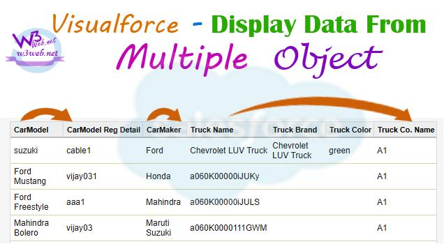 retrieve data from multiple custom objects in visualforce -- w3web.net