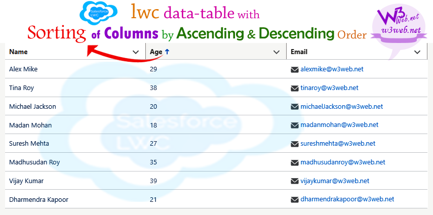 lwc datatable with sorting of columns by asc and desc order -- www.w3web.net