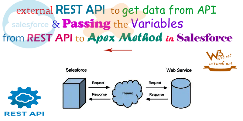 rest api passing the variables to apex method -- w3web.net