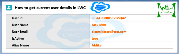 LWC Get user name for current User in LWC -- w3web.net